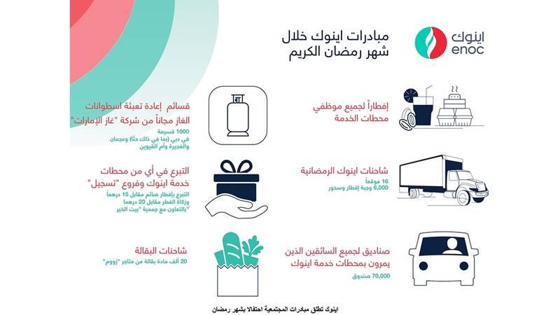 إينوك تطلق سلسلة مبادرات مجتمعية احتفالا بالشهر الكريم صحيفة الخليج